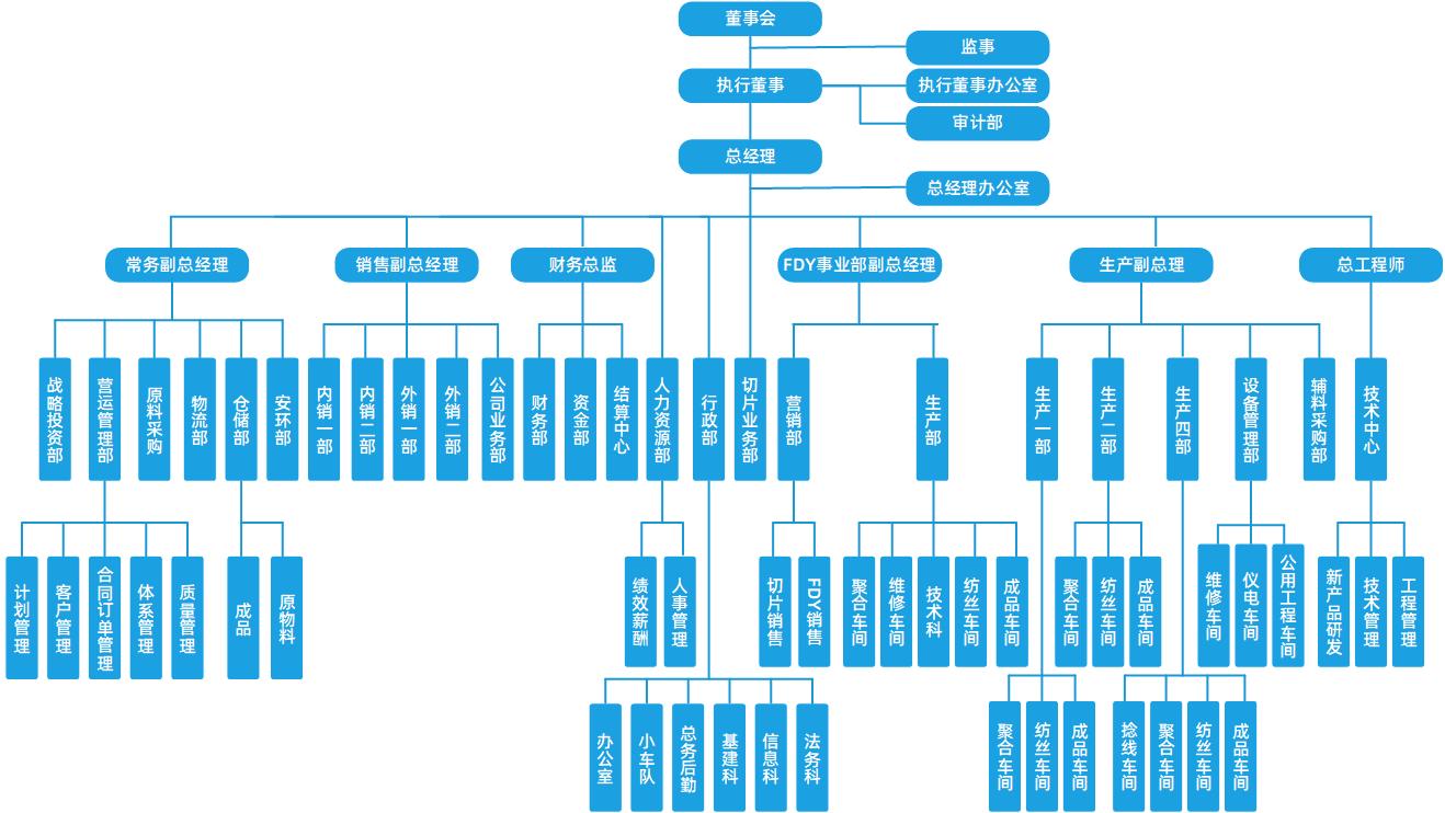 組織架構20190525.png